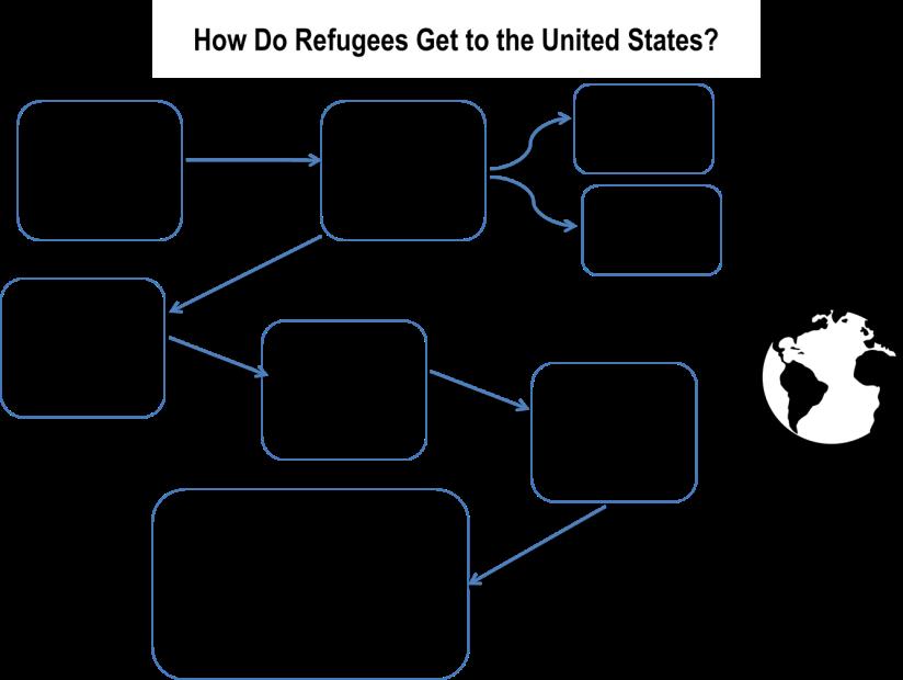 Refugee Journey